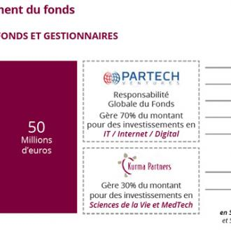 Création du fonds d'investissement Saclay Seed Fund