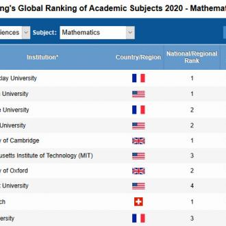 Paris-Saclay University at the top