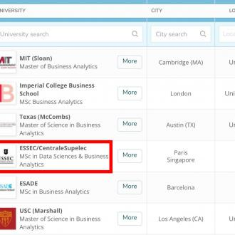Master in Data Sciences & Business Analytics ranked #4 worldwide